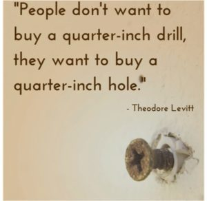 Theodore Levitt saying about people wanting a hole, not a drill