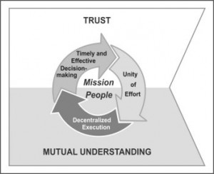 Mission Command graphic