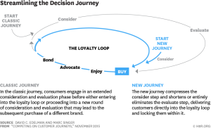 decision journey loop from Harvard Business Review