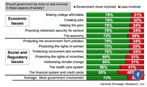 graph Millennial attitudes on social and economic issues