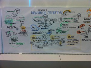 Future of New Value Creation graphic recording